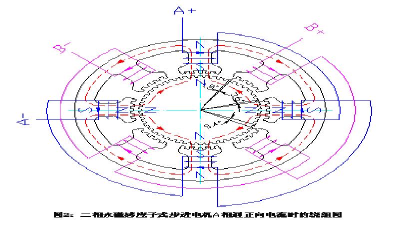 步进电机原理及使用说明(三)