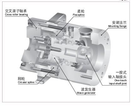 器(电动机轴安装),固定为